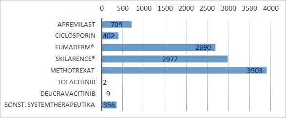 Abb. 2) Aktuelle Einschlusszahlen Nicht-Biologika im Patientenregister PsoBest