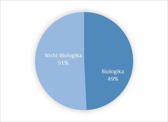 Abb. 3) Anteil der Patienten nach Arzneimittelgruppe bei Einschluss in PsoBest
