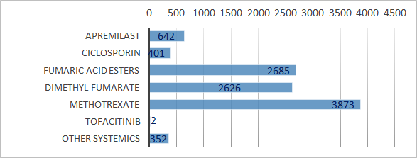 Fig 2) PsoBest registry: patient numbers by non-biologic treatment at inclusion